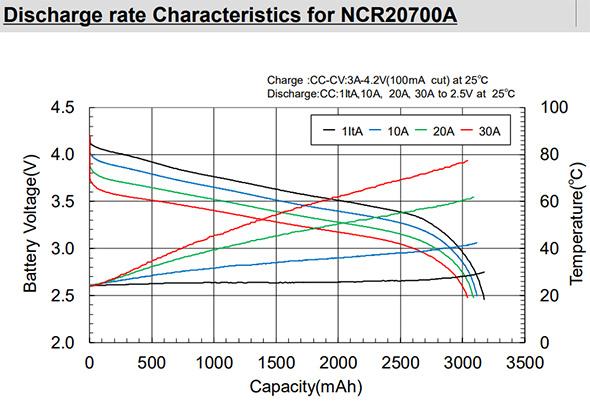 Panasonic NCR20700A Discharge Graph