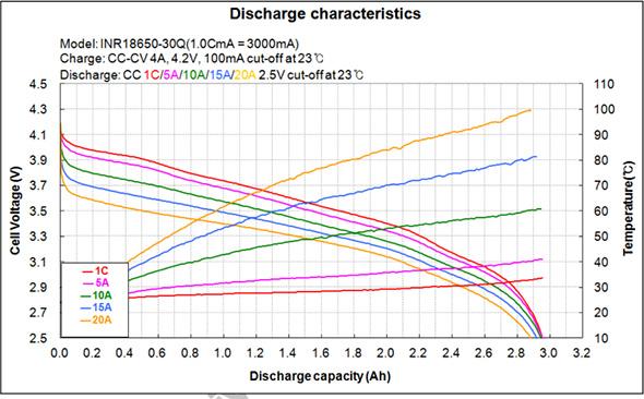 Samsung INR18650-30Q Discharge Graph