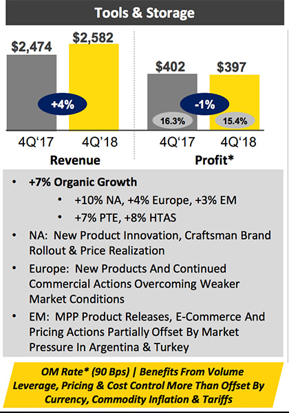 Stanley Black and Decker Tools Revenue and Profit 2018 vs 2017
