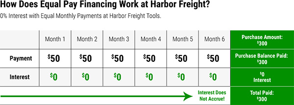 Harbor Freight Credit Card Equal Payments Example