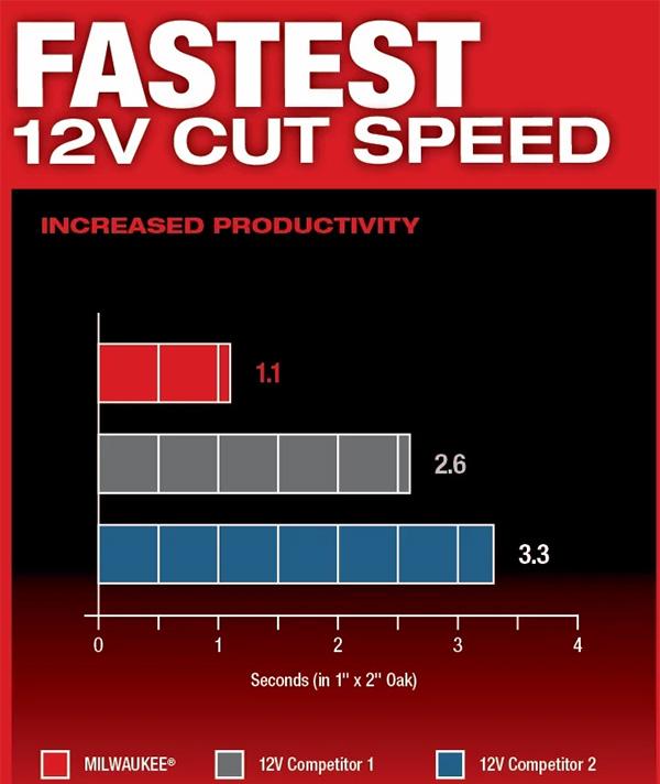 Milwaukee M12 Fuel 2526 Oscillating Multi-Tool Cutting Speed Comparison