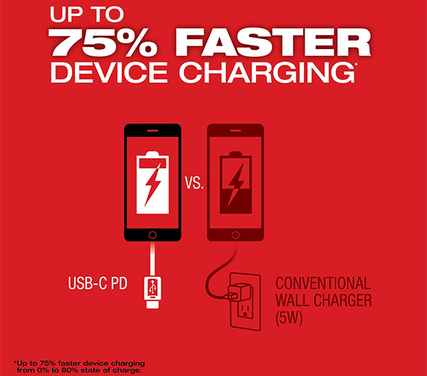 Milwaukee M18 Top-Off 2846-20 USB Power Adapter Faster Charging Claims