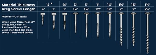 Kreg Screw Chart