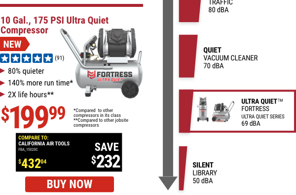 Harbor Freight Air Compressor Newsletter Noise Comparison