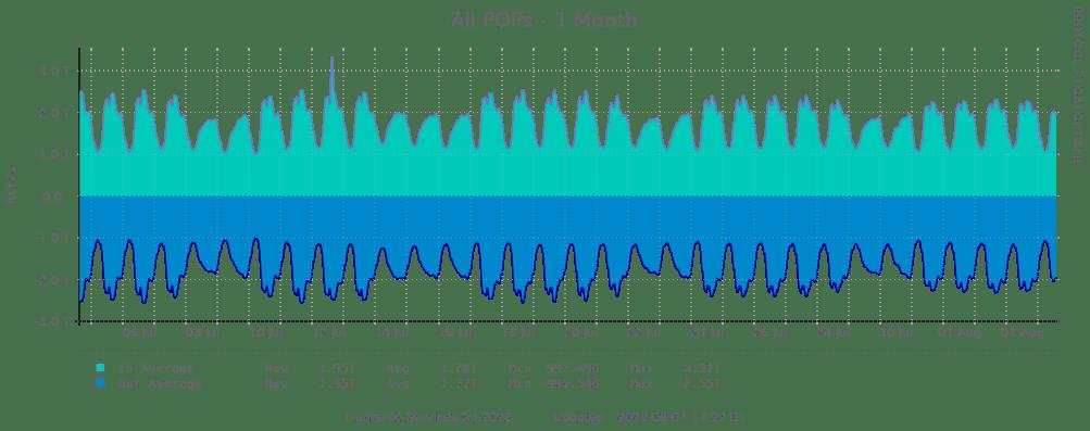 Statistiques mensuelles du site franceix.net