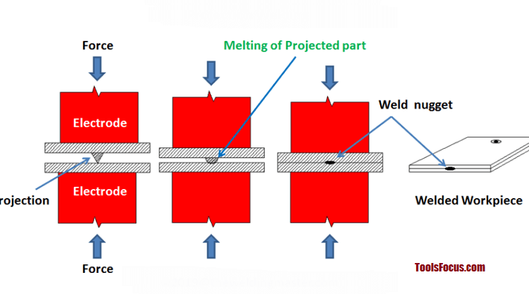 projection welding process