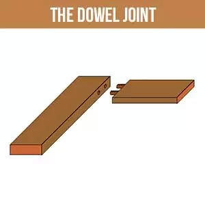 Dowel Joint