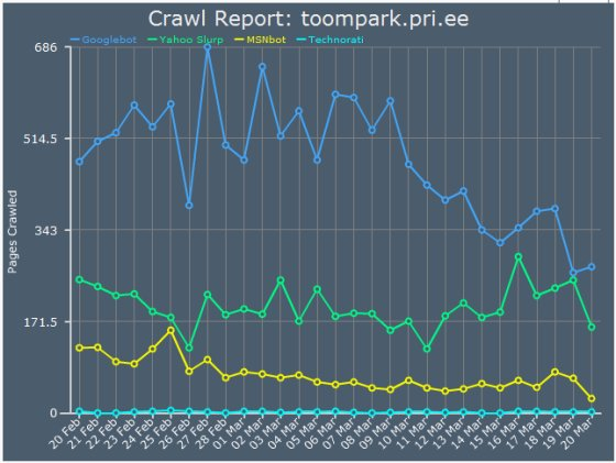 Crawl Report