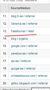 FeedBurner statistika