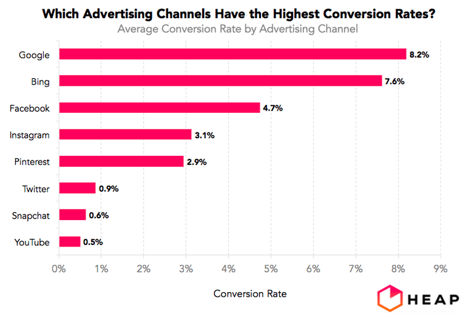 patreon pricing conversion data