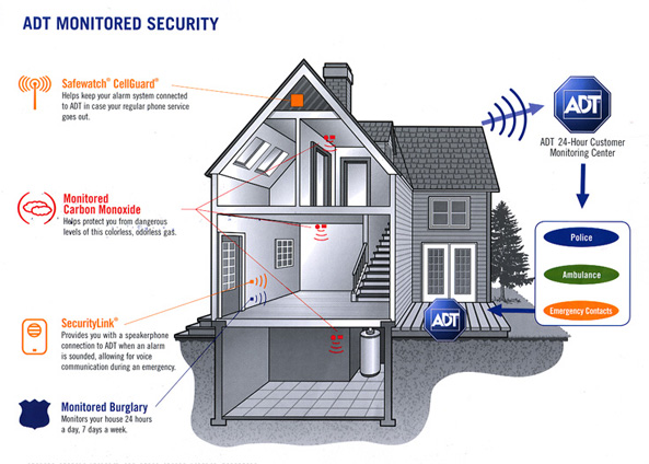 Home Security Best Systems