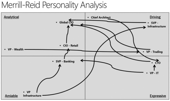 Merrill-Reid Personality Analysis