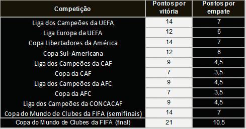 pontuacao ranking iffhs