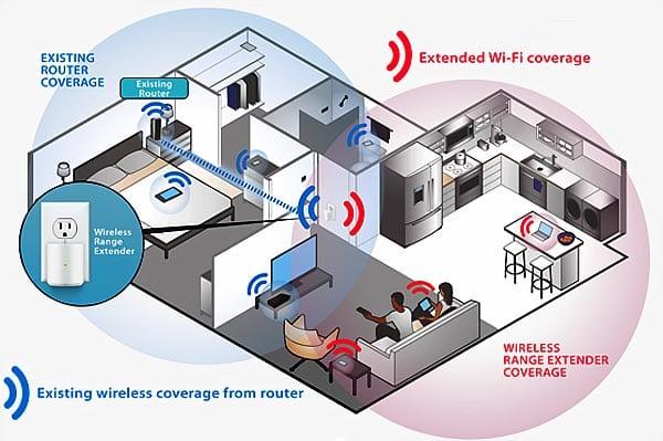 Best-Wi-Fi-Range-Extenders