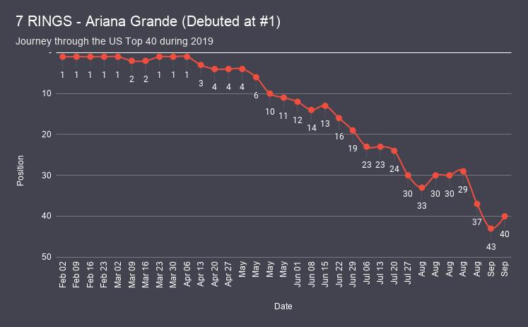 7 RINGS - Ariana Grande chart analysis
