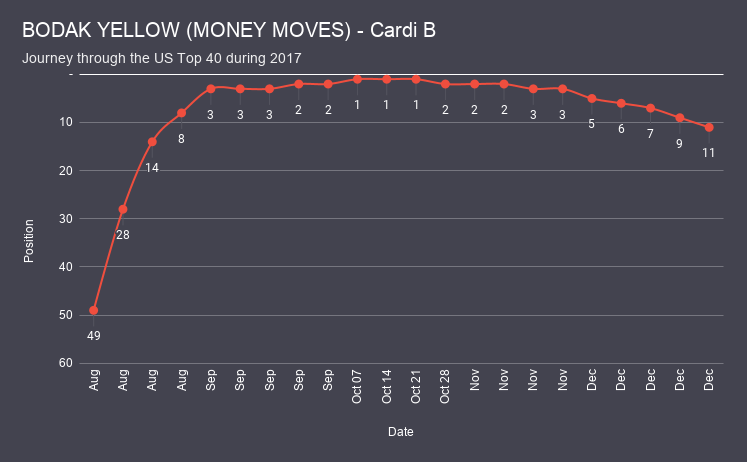 BODAK YELLOW (MONEY MOVES) - Cardi B chart analysis