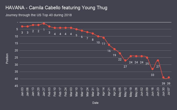 HAVANA - Camila Cabello featuring Young Thug chart analysis