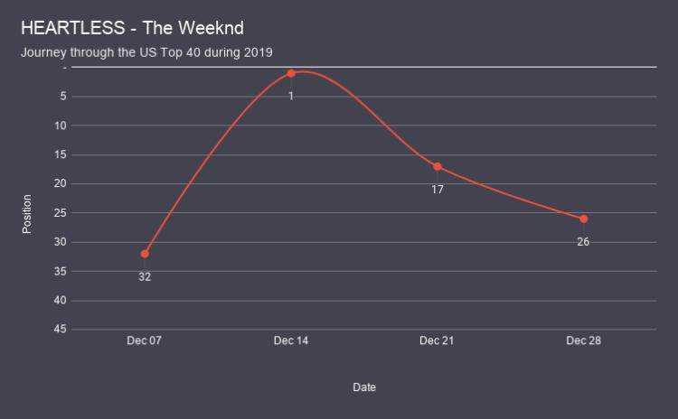 HEARTLESS - The Weeknd chart analysis