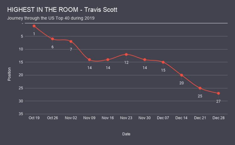 HIGHEST IN THE ROOM - Travis Scott chart analysis