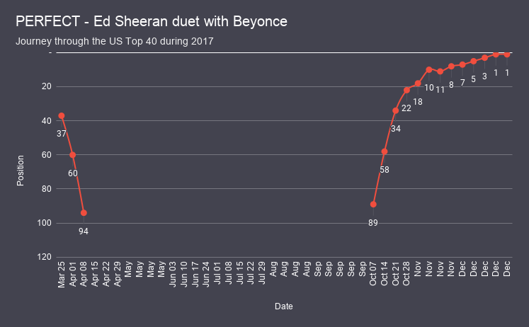 PERFECT - Ed Sheeran duet with Beyonce chart analysis