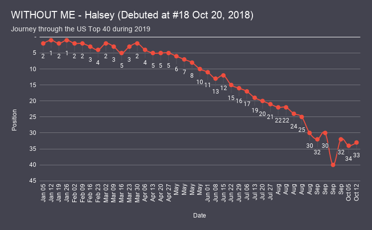 WITHOUT ME - Halsey chart analysis