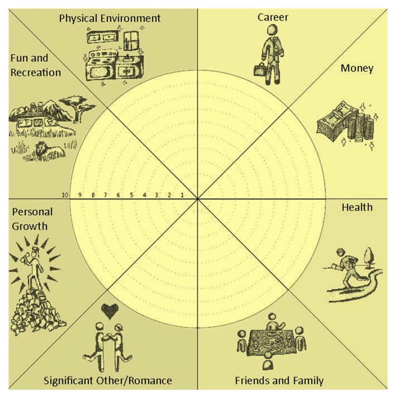 Graphic Wheel Of Life