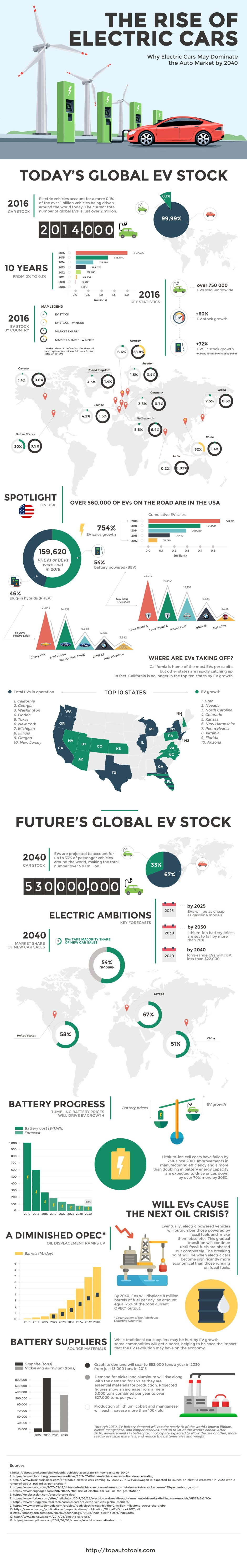 The Rise of Electric Cars - Infographic