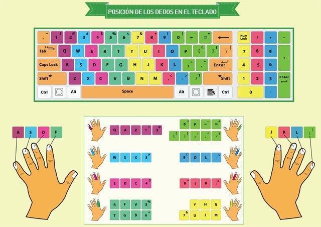curso de mecanografia posicion de los dedos