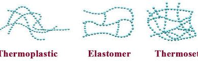 Termoplasty,Reaktoplasty,Elastoméry