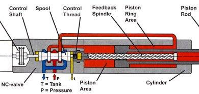 Hydraulické zosilňovače