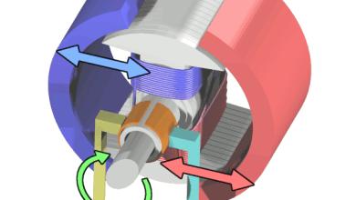 Rozdelenie jednosmerných motorov