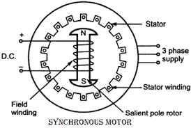 Synchrónne motory