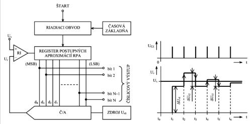 analog cislicovy prevodnik aproxitačný