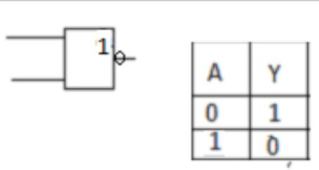 NEGACIA Základné logické operátory