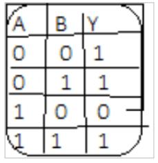 pravdivostna tabulka implikacia Úplné systémy logických funkcií – Implikácia ainhibícia
