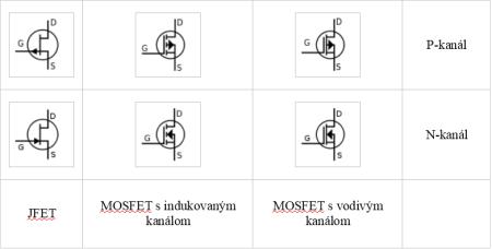 schematicke značky bipolarnych tranzistorov
