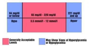 Canine Diabetes Chart