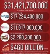 Pet food annual revenue