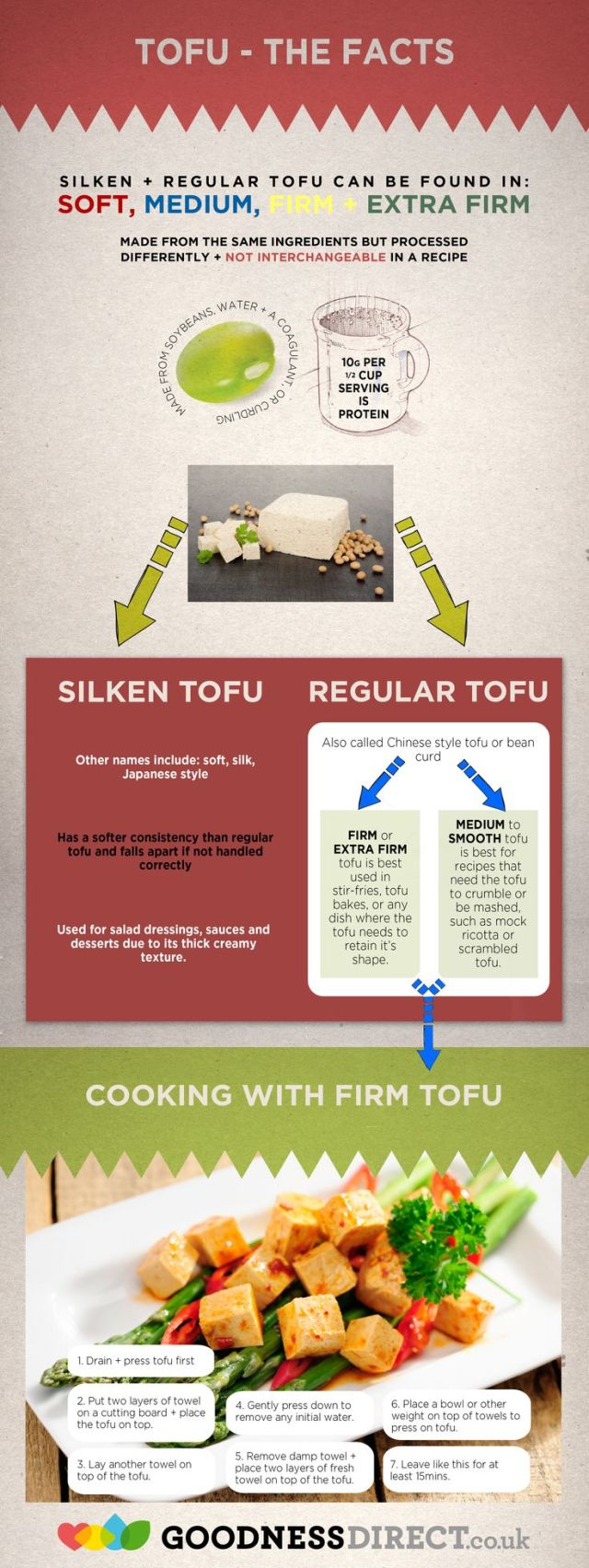 Health benefits of tofu for dogs infographic