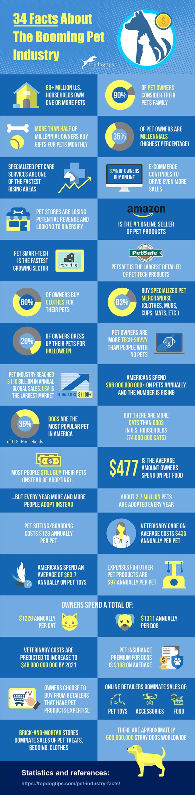 34 Facts About the Booming Pet Industry [Infographic]