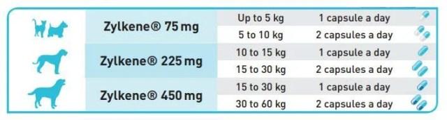 Dosage of Zylkene for dogs