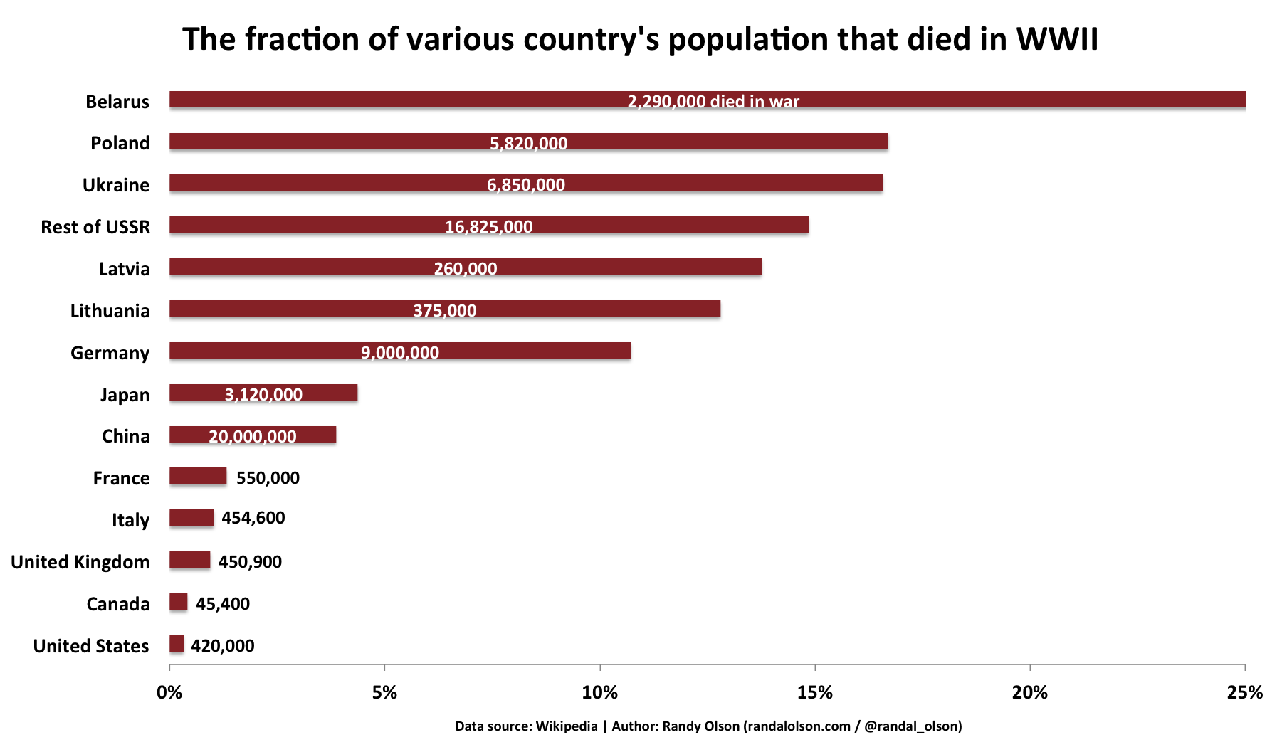 Chart World War Ii Casualties As A Percentage Of Each