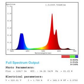 8 mars pro II 160 led grow light