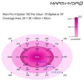 9-mars-pro-II-160-led-grow-light-hydro-full-spectrum-flowering-plant-growing-lamp-panel-0206