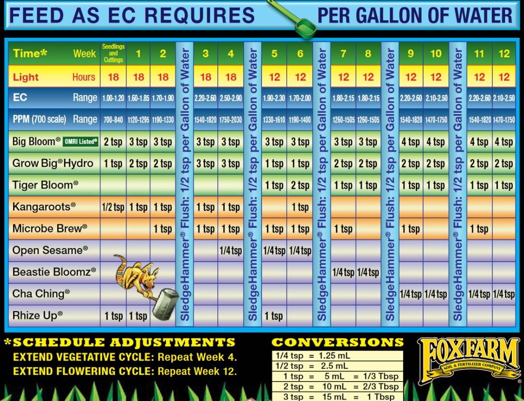 foxfarm HYDROPONIC Feeding Schedule