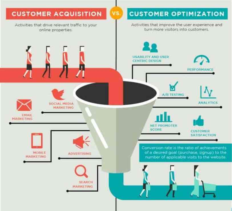 Customer Acquisition Strategies