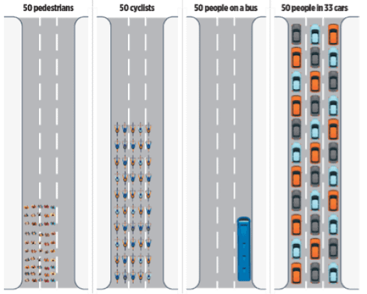 A comparison of what 50 pedestrians look like and how much space they occupy when walking when riding a bike, when taking a bus, and when each has their own car. To show how colleges should not invest more in parking lots