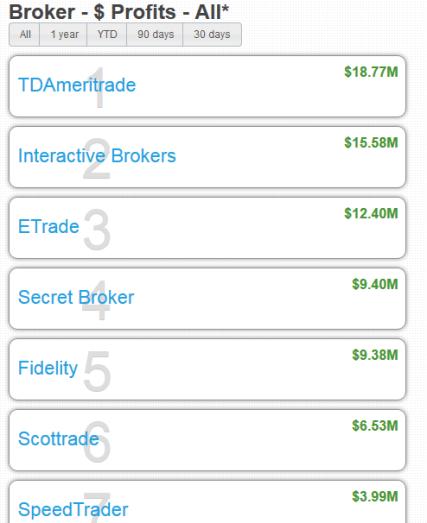 Brokers Part 1