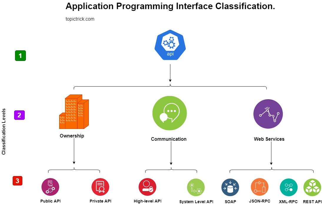 applicaiton programming interface types