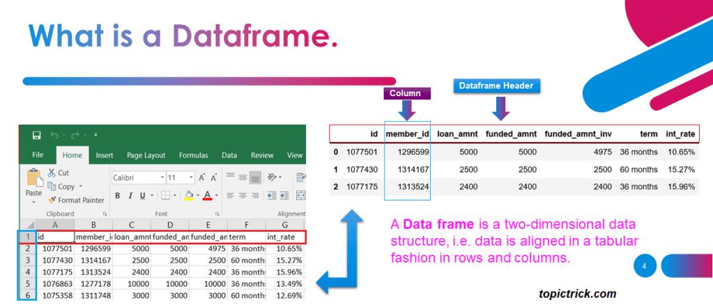 Python tutorial, Pandas dataframe